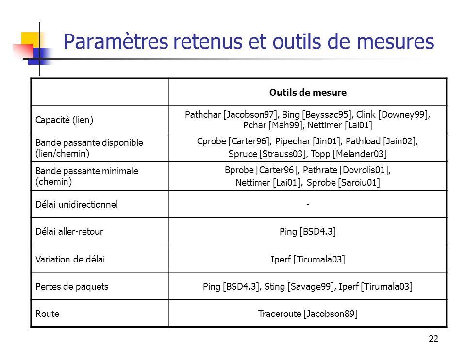 Paramètres retenus et outils de mesures
