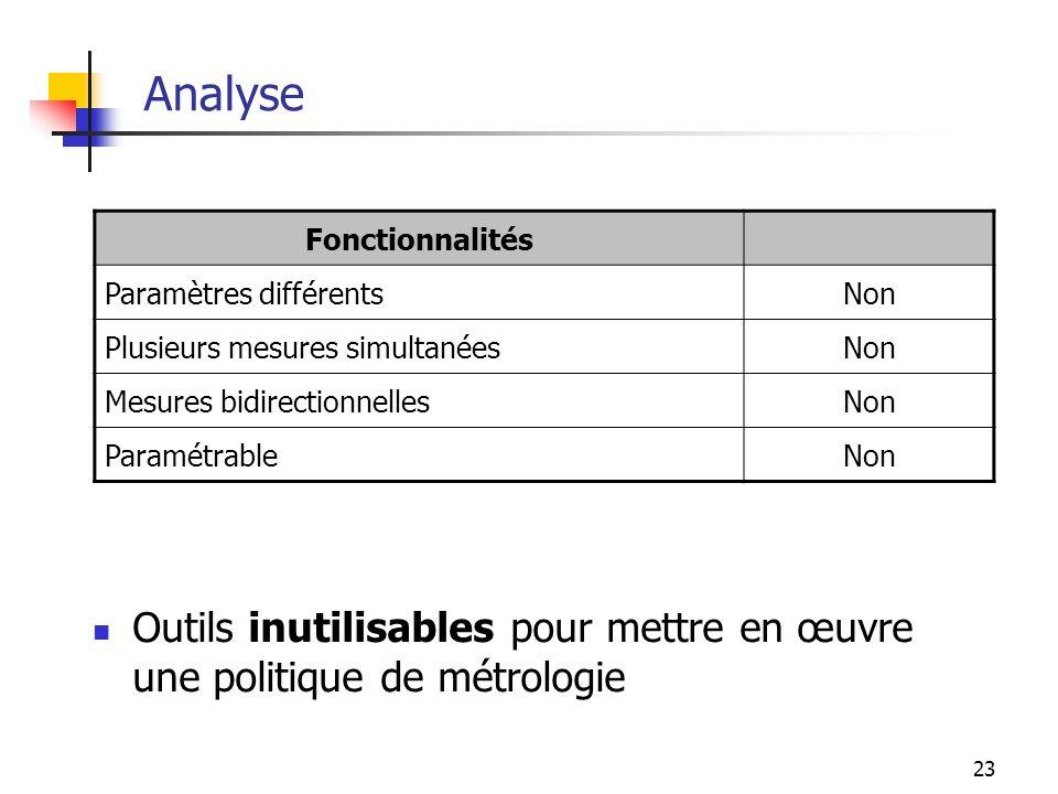 Analyse Fonctionnalités. Paramètres différents. Non. Plusieurs mesures simultanées. Mesures bidirectionnelles.