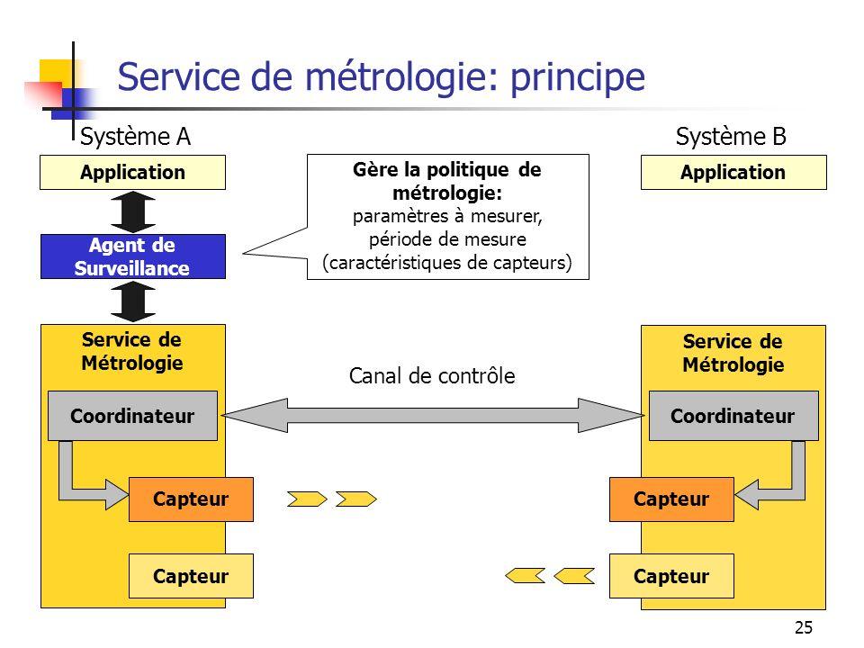 Service de métrologie: principe
