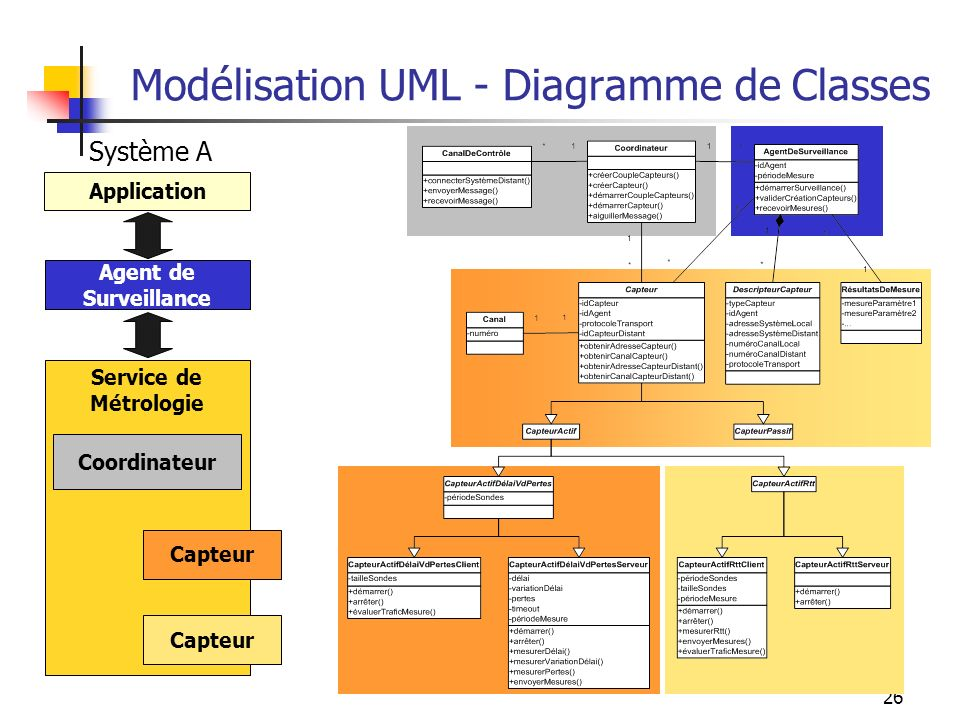 Modélisation UML - Diagramme de Classes