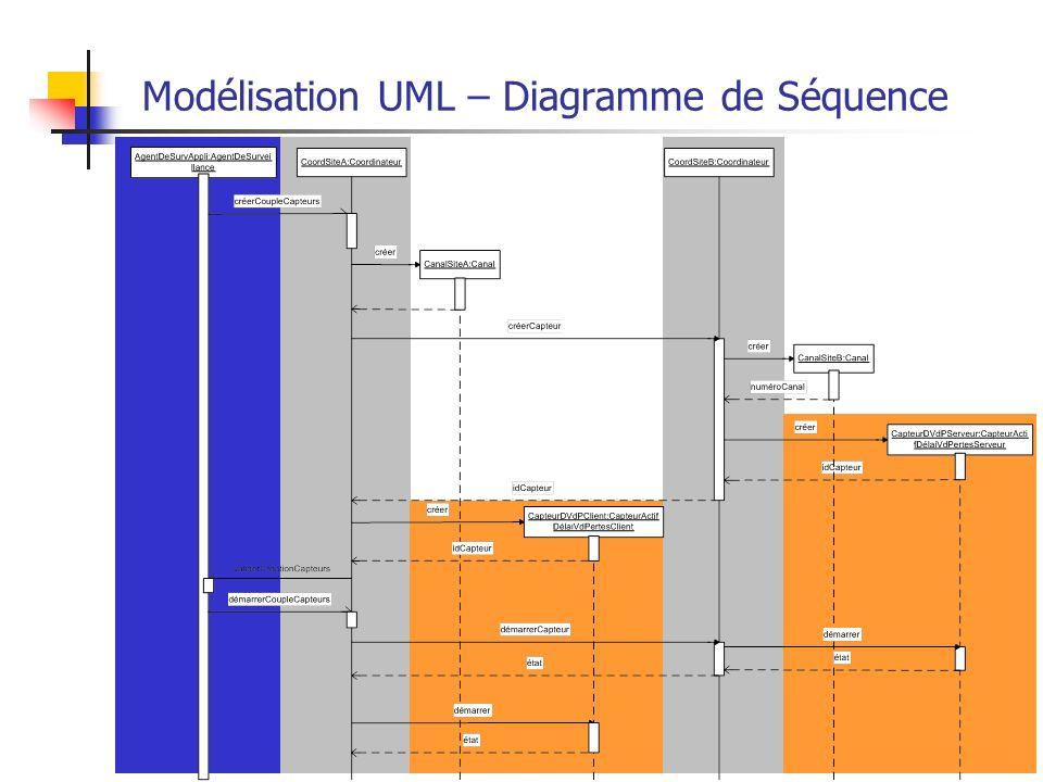 Modélisation UML – Diagramme de Séquence