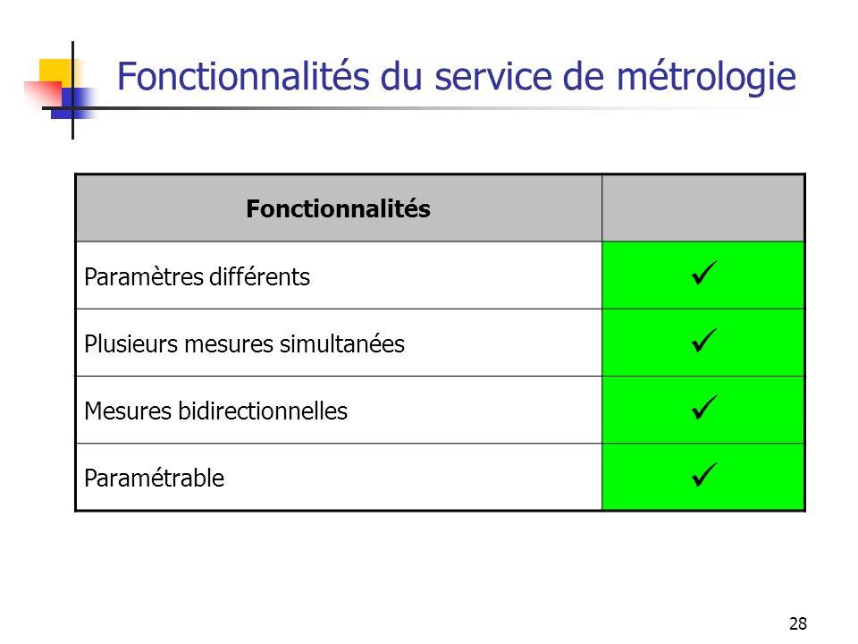 Fonctionnalités du service de métrologie