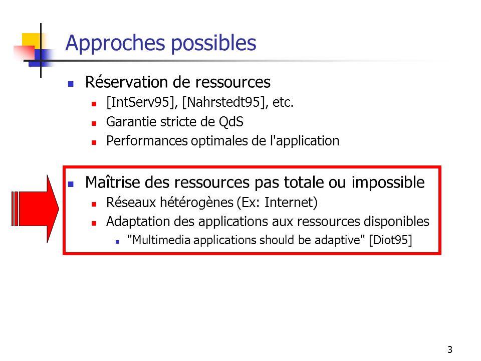 Approches possibles Réservation de ressources