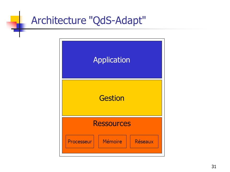 Architecture QdS-Adapt
