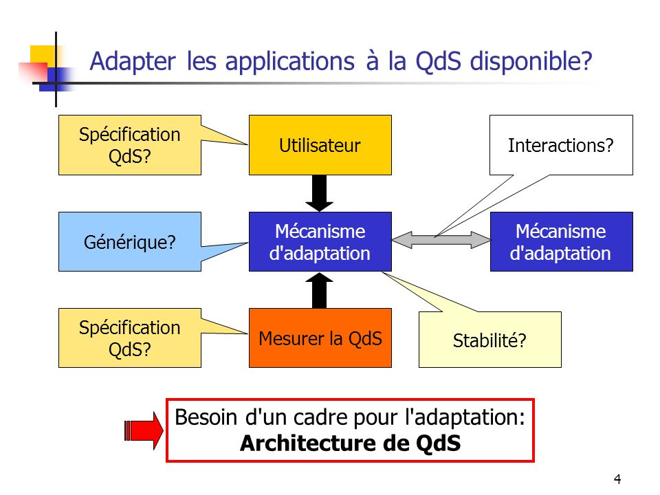 Adapter les applications à la QdS disponible