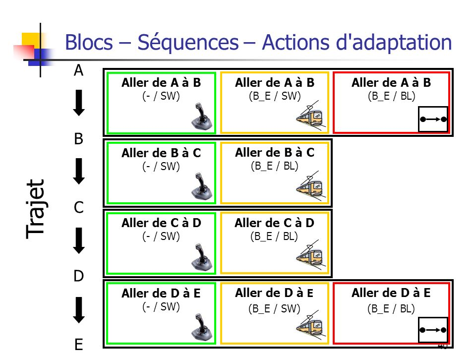 Blocs – Séquences – Actions d adaptation