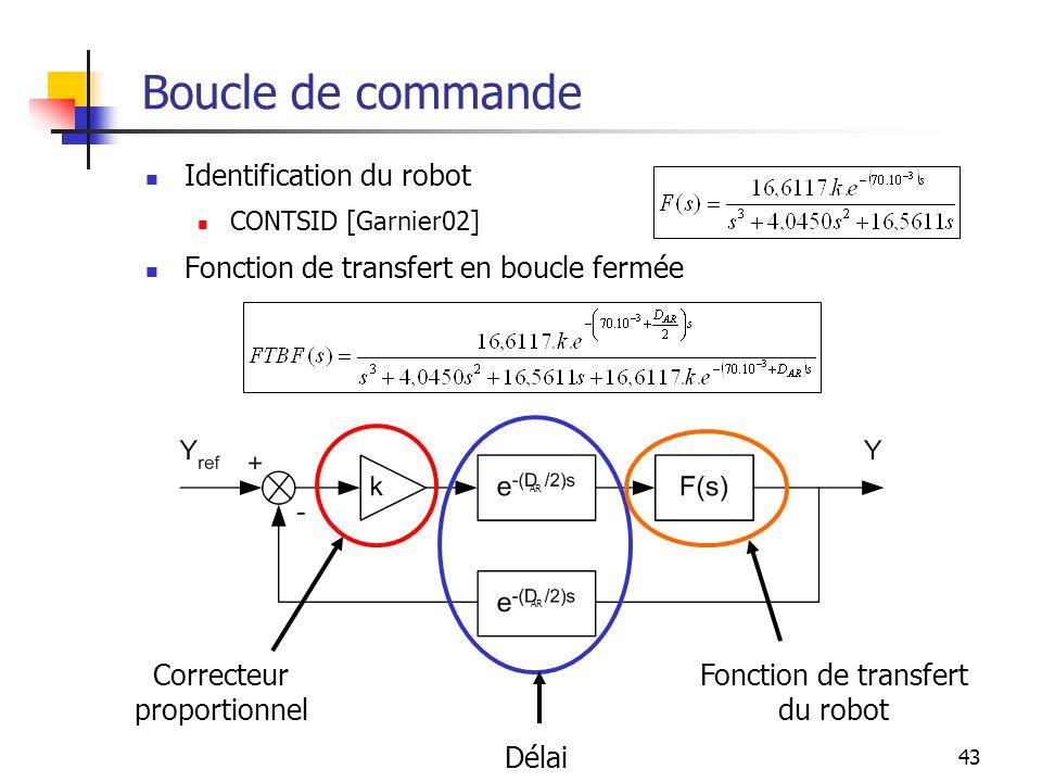 Boucle de commande Identification du robot