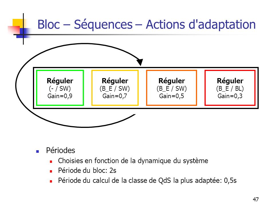 Bloc – Séquences – Actions d adaptation