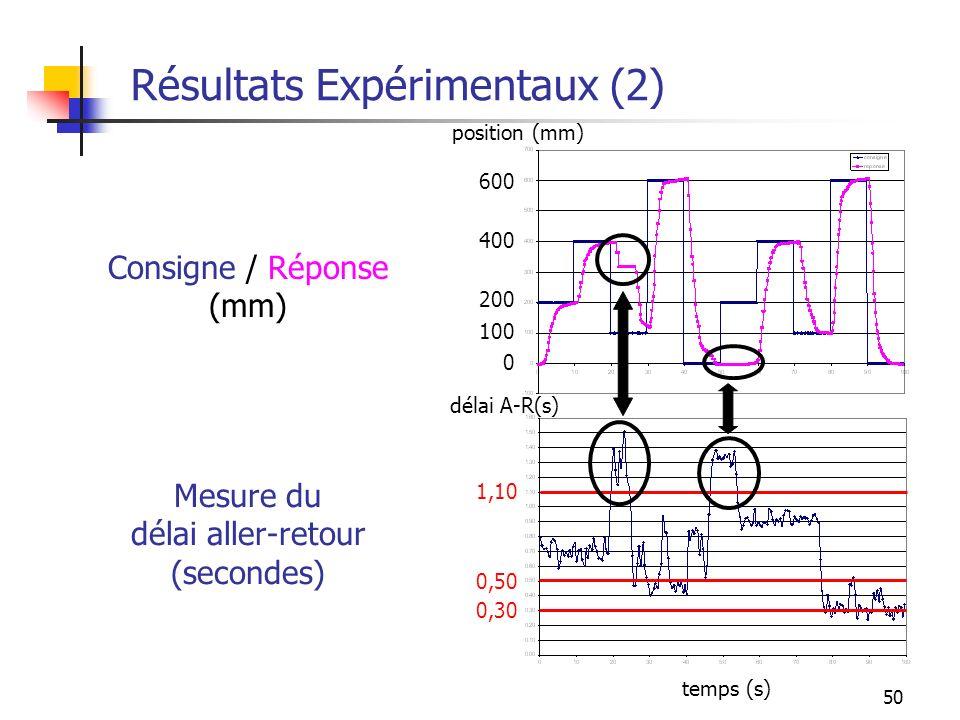 Résultats Expérimentaux (2)