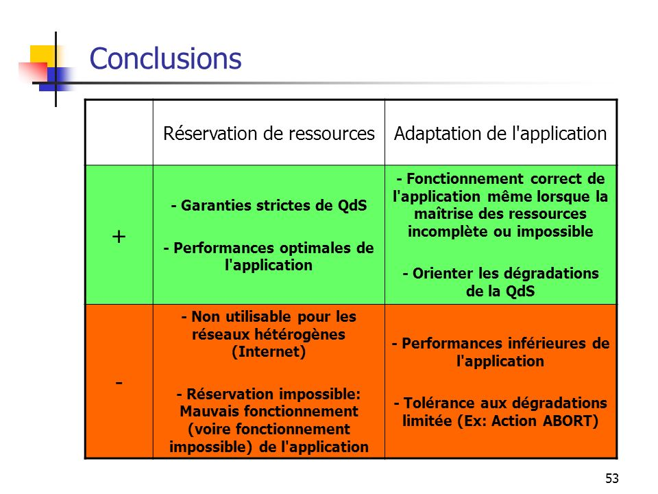 Conclusions + - Réservation de ressources Adaptation de l application