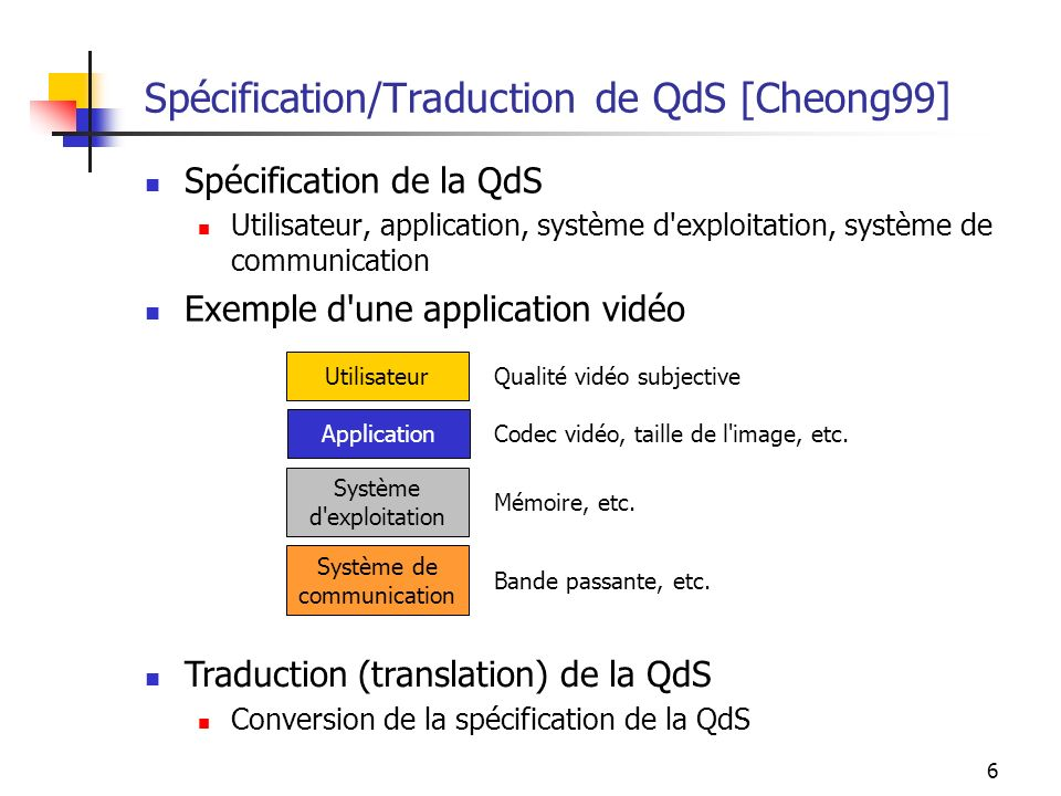 Spécification/Traduction de QdS [Cheong99]