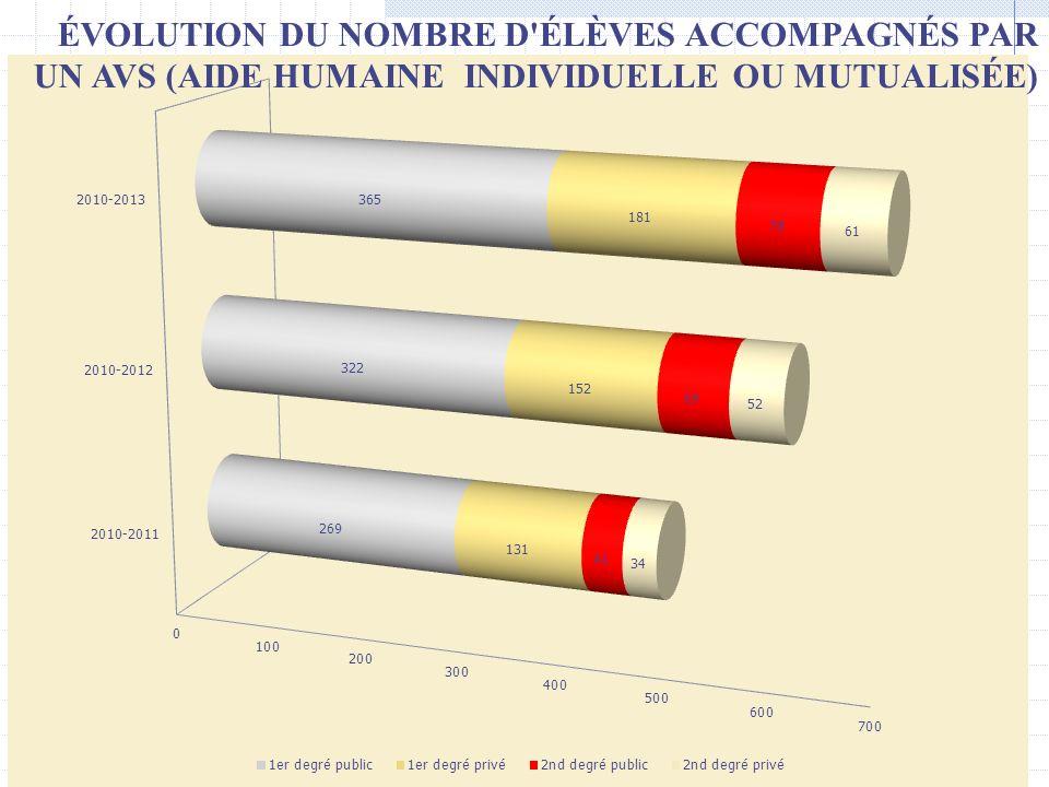 ÉVOLUTION DU NOMBRE D ÉLÈVES ACCOMPAGNÉS PAR UN AVS (AIDE HUMAINE INDIVIDUELLE OU MUTUALISÉE)