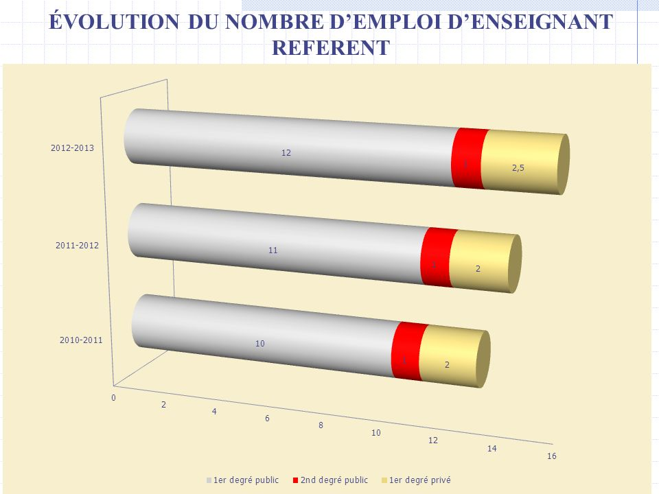 ÉVOLUTION DU NOMBRE D'EMPLOI D'ENSEIGNANT REFERENT