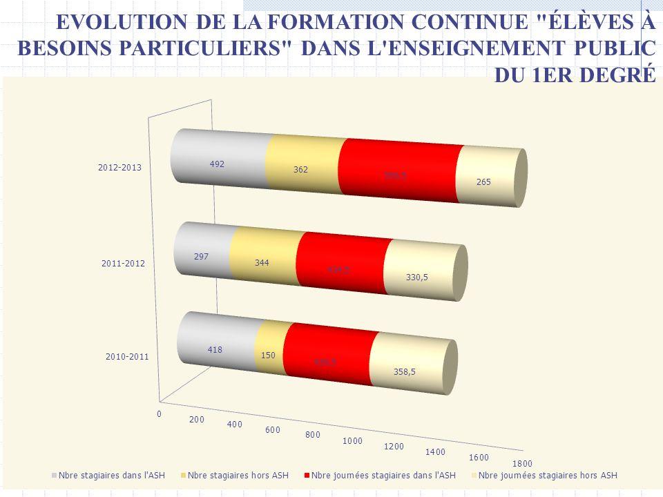 EVOLUTION DE LA FORMATION CONTINUE ÉLÈVES À BESOINS PARTICULIERS DANS L ENSEIGNEMENT PUBLIC DU 1ER DEGRÉ