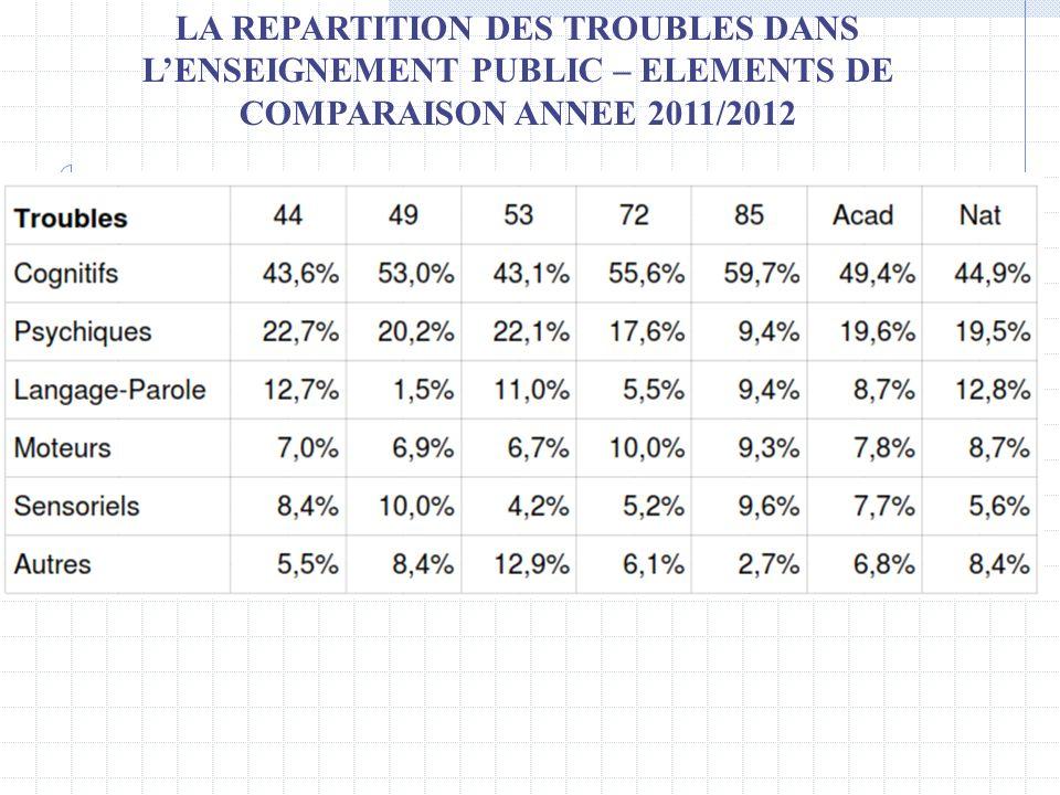 LA REPARTITION DES TROUBLES DANS L'ENSEIGNEMENT PUBLIC – ELEMENTS DE COMPARAISON ANNEE 2011/2012