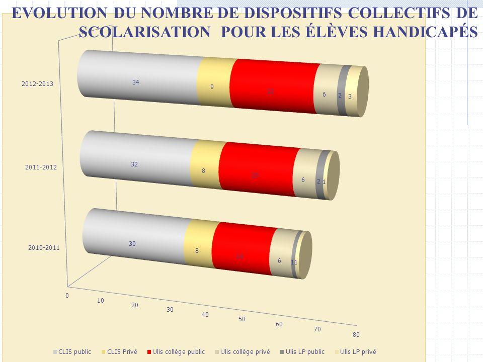 EVOLUTION DU NOMBRE DE DISPOSITIFS COLLECTIFS DE SCOLARISATION POUR LES ÉLÈVES HANDICAPÉS