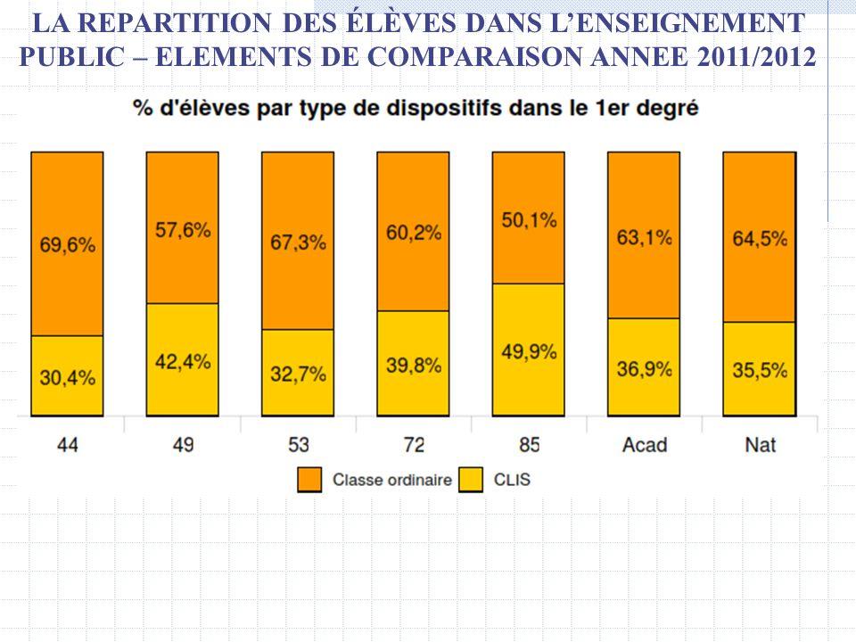 LA REPARTITION DES ÉLÈVES DANS L'ENSEIGNEMENT PUBLIC – ELEMENTS DE COMPARAISON ANNEE 2011/2012