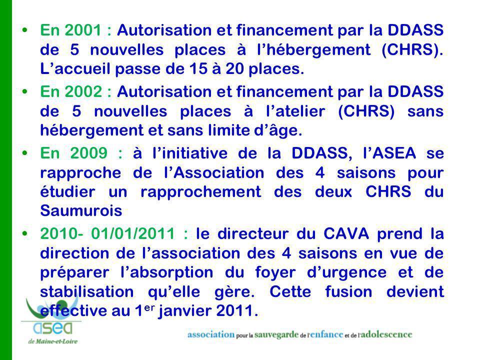 En 2001 : Autorisation et financement par la DDASS de 5 nouvelles places à l'hébergement (CHRS). L'accueil passe de 15 à 20 places.