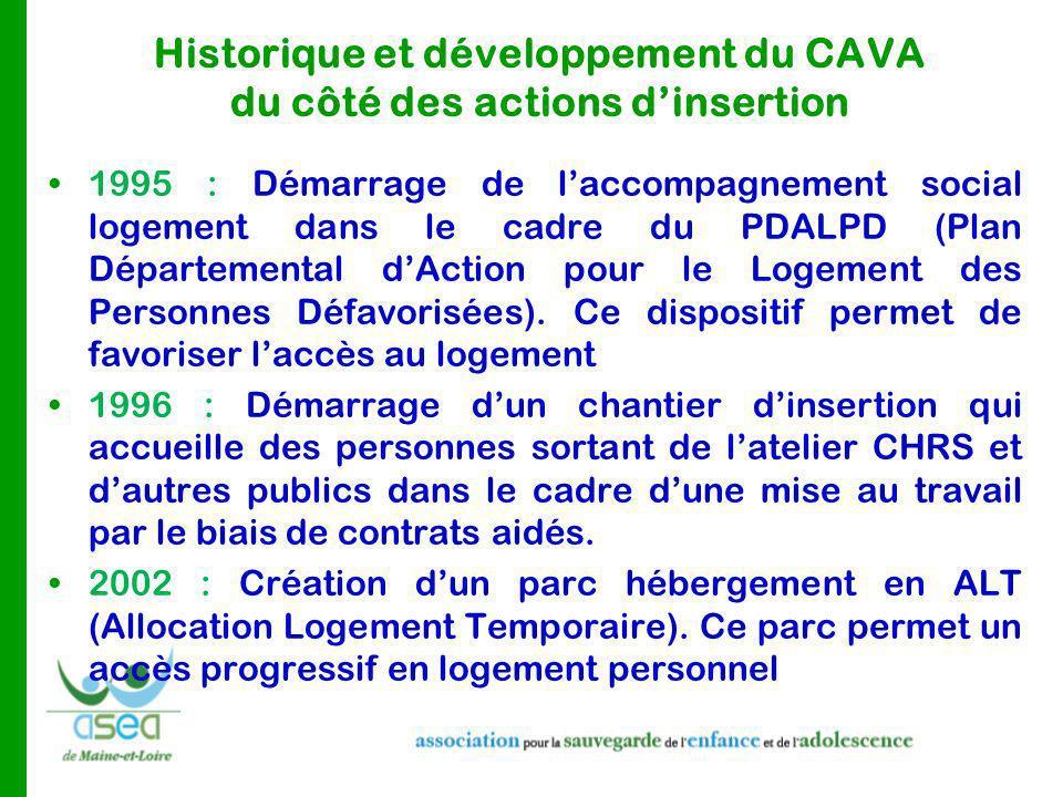 Historique et développement du CAVA du côté des actions d'insertion