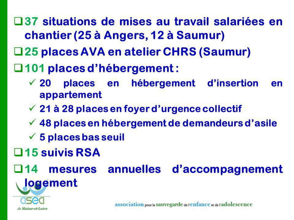 25 places AVA en atelier CHRS (Saumur) 101 places d'hébergement :