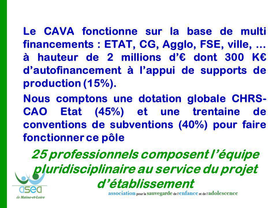 Le CAVA fonctionne sur la base de multi financements : ETAT, CG, Agglo, FSE, ville, … à hauteur de 2 millions d'€ dont 300 K€ d'autofinancement à l'appui de supports de production (15%).