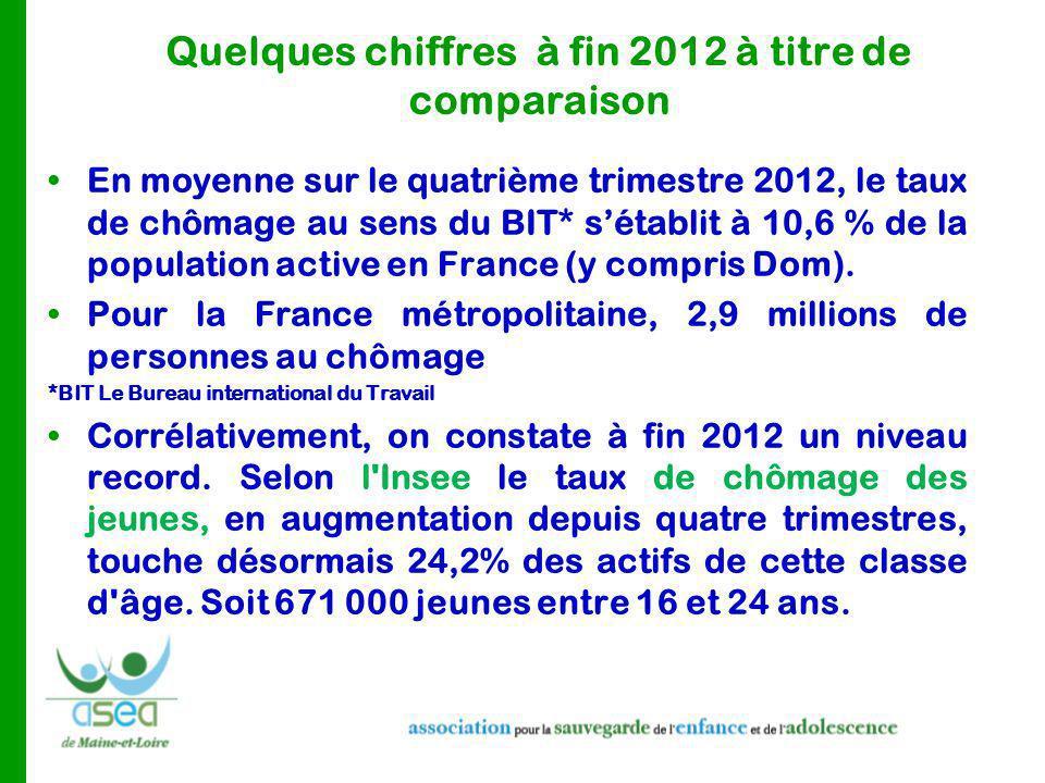 Quelques chiffres à fin 2012 à titre de comparaison