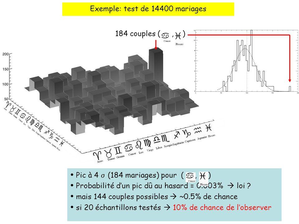 Exemple: test de 14400 mariages