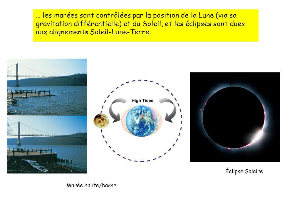 … les marées sont contrôlées par la position de la Lune (via sa gravitation différentielle) et du Soleil, et les éclipses sont dues aux alignements Soleil-Lune-Terre.