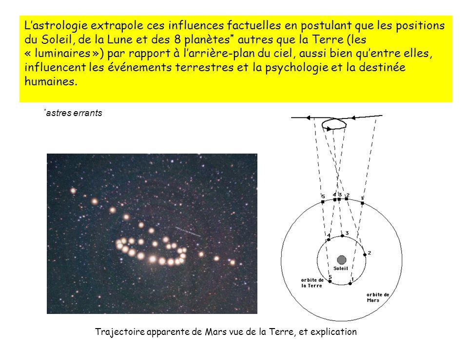 L'astrologie extrapole ces influences factuelles en postulant que les positions du Soleil, de la Lune et des 8 planètes* autres que la Terre (les « luminaires ») par rapport à l'arrière-plan du ciel, aussi bien qu'entre elles, influencent les événements terrestres et la psychologie et la destinée humaines.