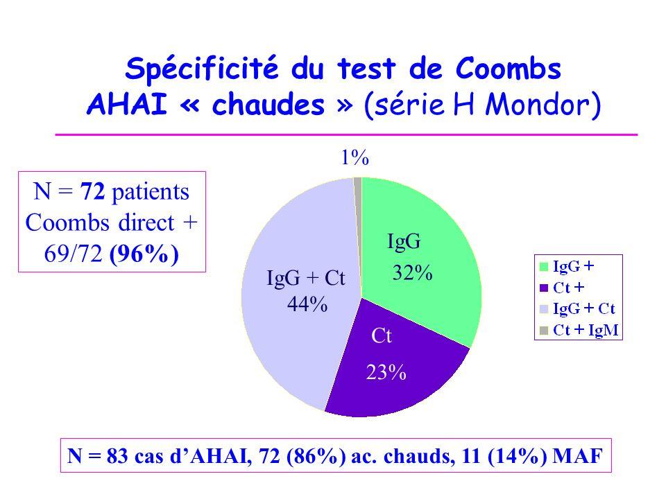 Spécificité du test de Coombs AHAI « chaudes » (série H Mondor)