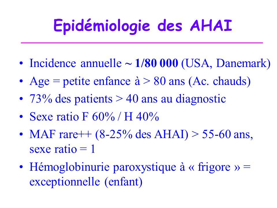 Epidémiologie des AHAI