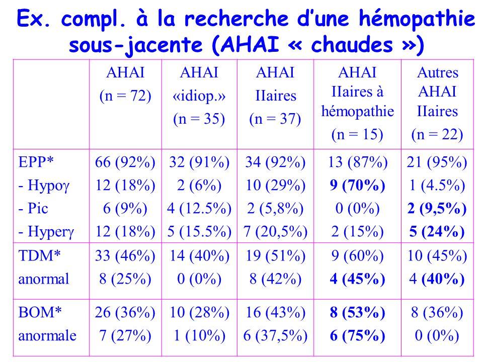 AHAI IIaires à hémopathie