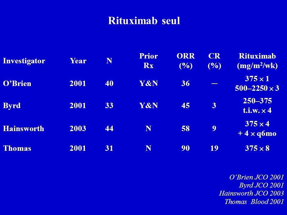 Rituximab seul Investigator Year N Prior Rx ORR (%) CR (%)