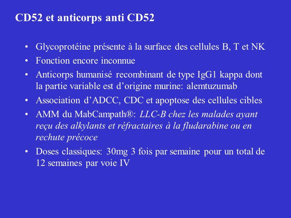 CD52 et anticorps anti CD52 Glycoprotéine présente à la surface des cellules B, T et NK. Fonction encore inconnue.