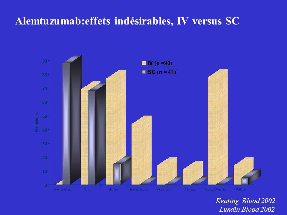 Alemtuzumab:effets indésirables, IV versus SC