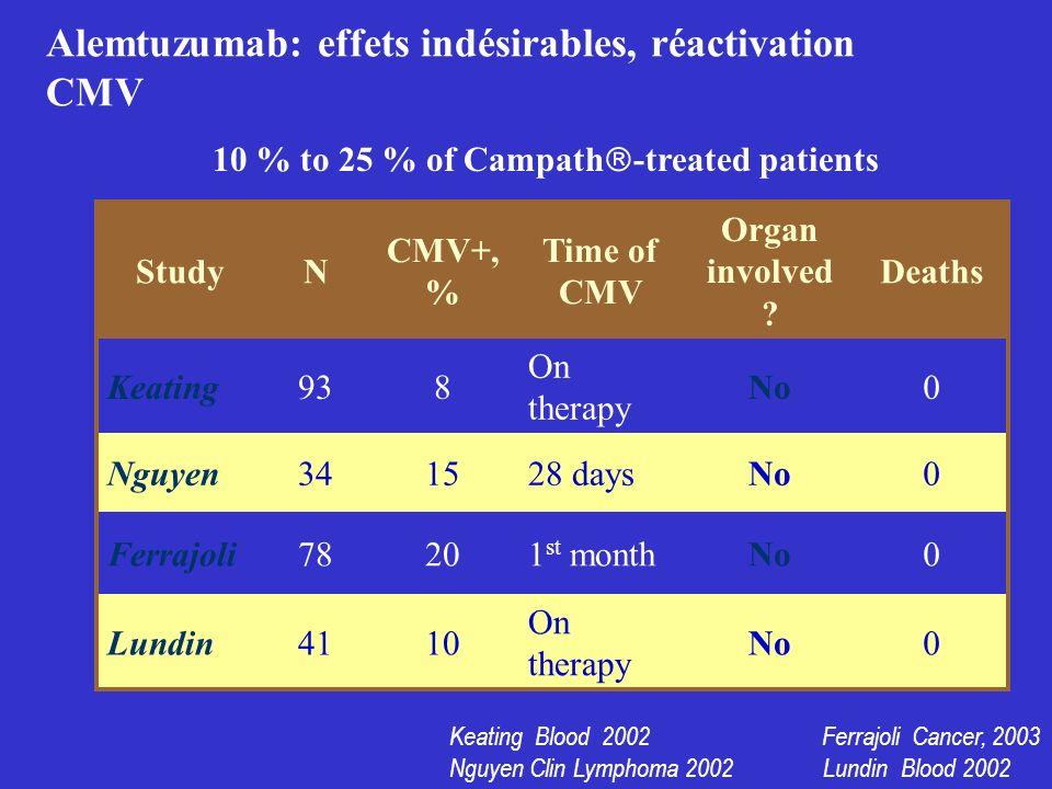 Alemtuzumab: effets indésirables, réactivation CMV