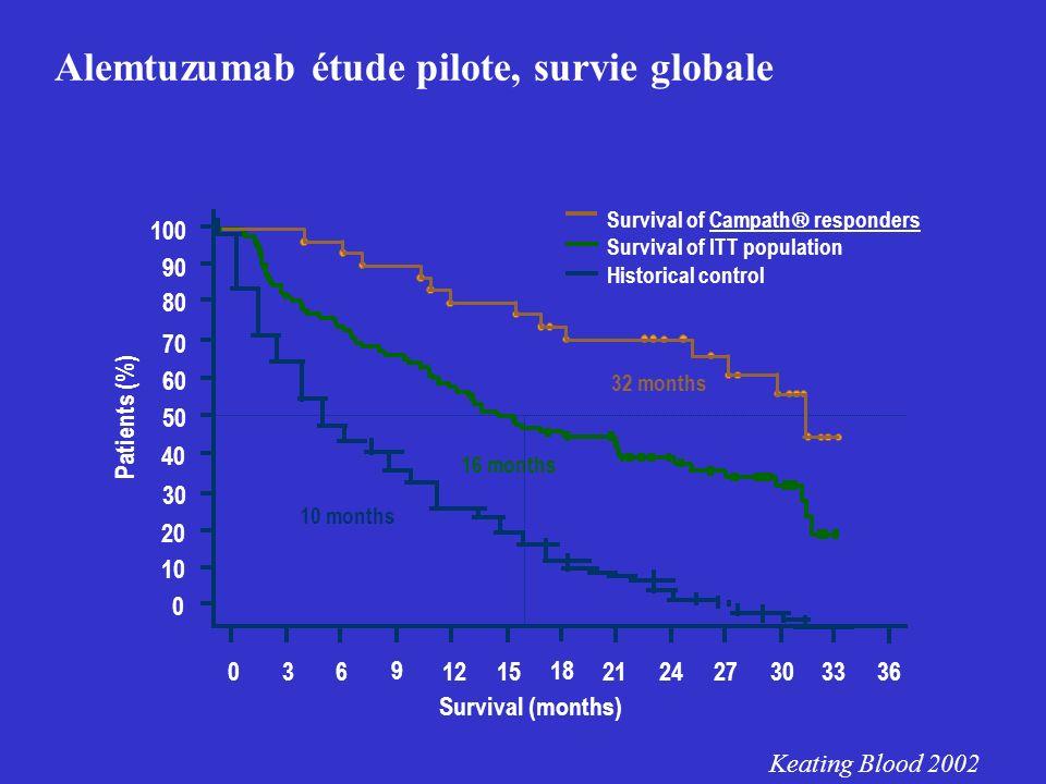 Alemtuzumab étude pilote, survie globale
