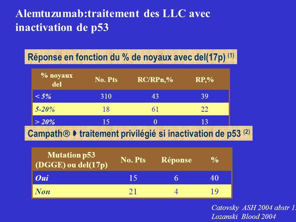 Alemtuzumab:traitement des LLC avec inactivation de p53