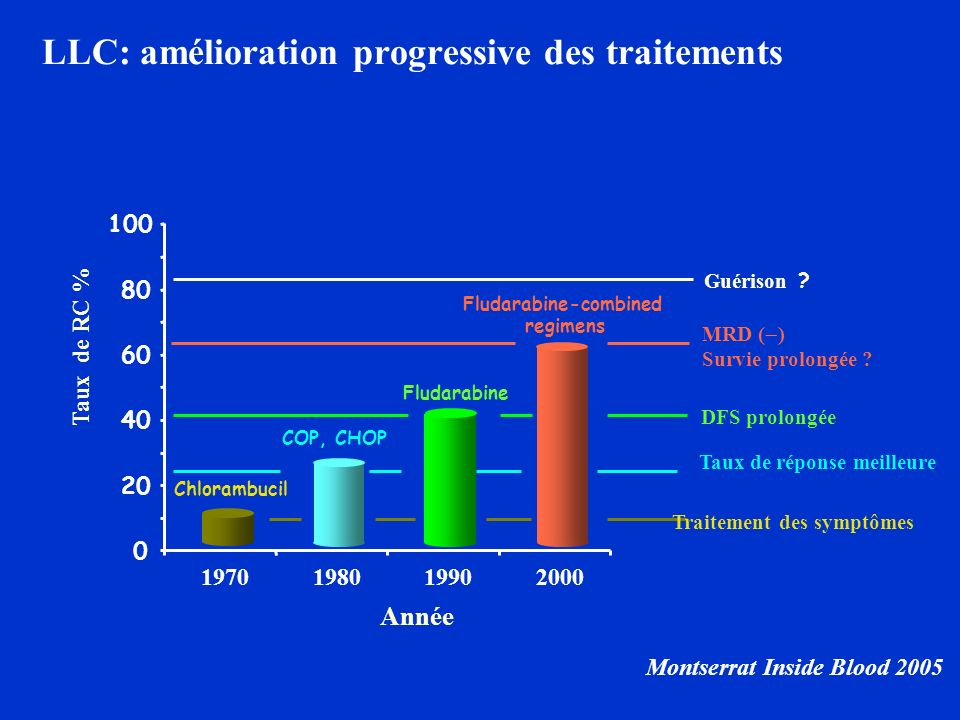 LLC: amélioration progressive des traitements
