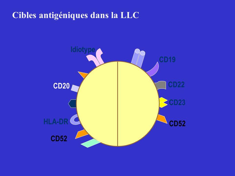 Cibles antigéniques dans la LLC