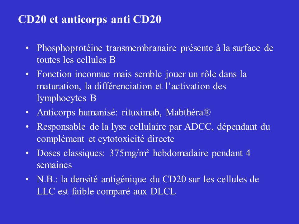 CD20 et anticorps anti CD20 Phosphoprotéine transmembranaire présente à la surface de toutes les cellules B.