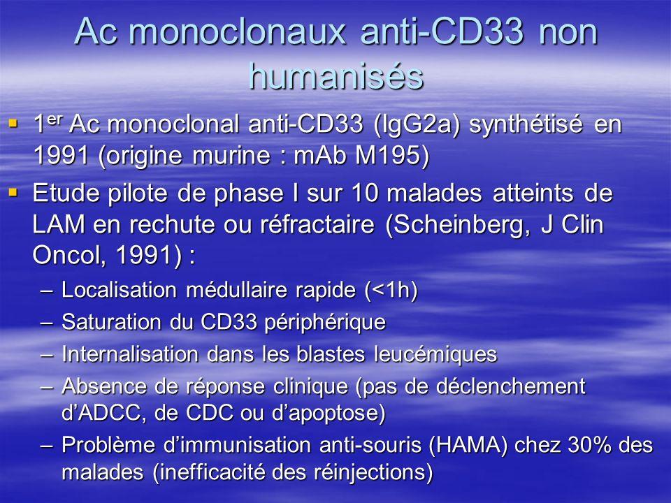 Ac monoclonaux anti-CD33 non humanisés