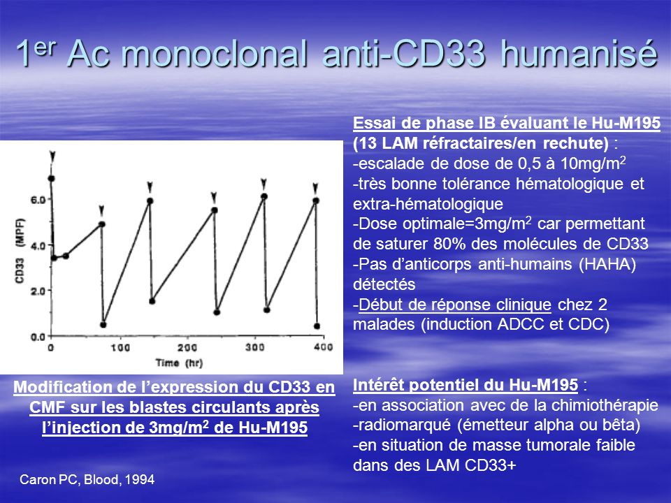 1er Ac monoclonal anti-CD33 humanisé