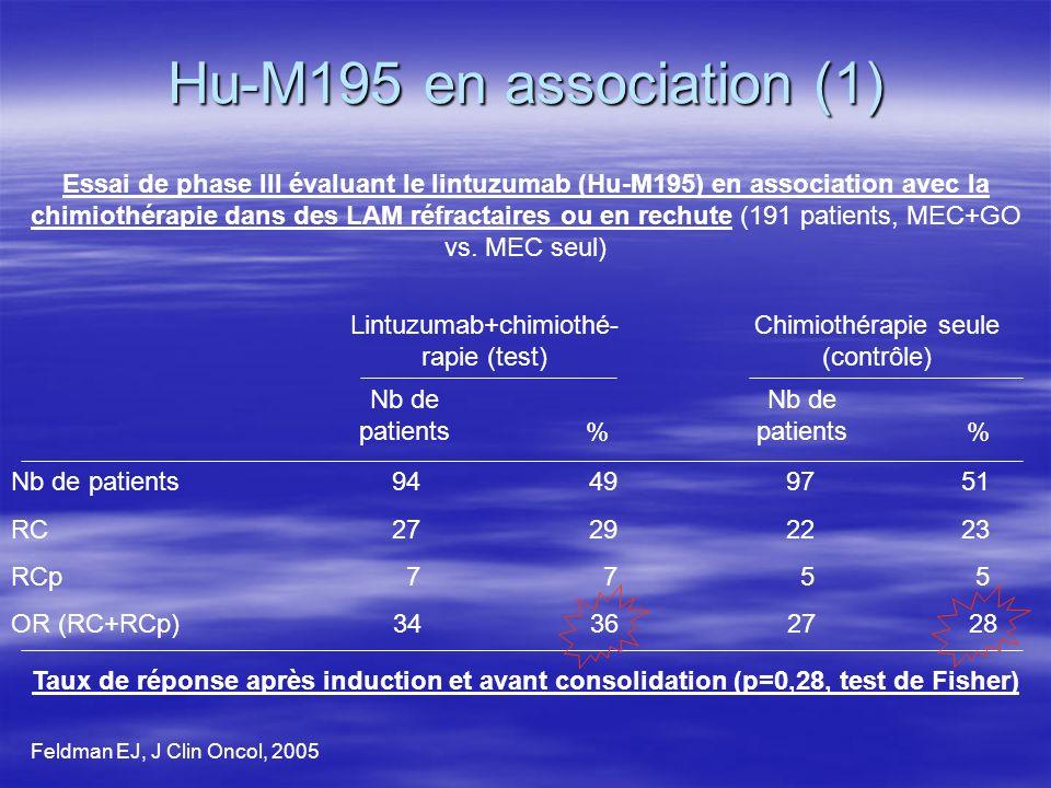 Hu-M195 en association (1)