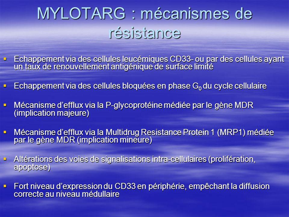 MYLOTARG : mécanismes de résistance