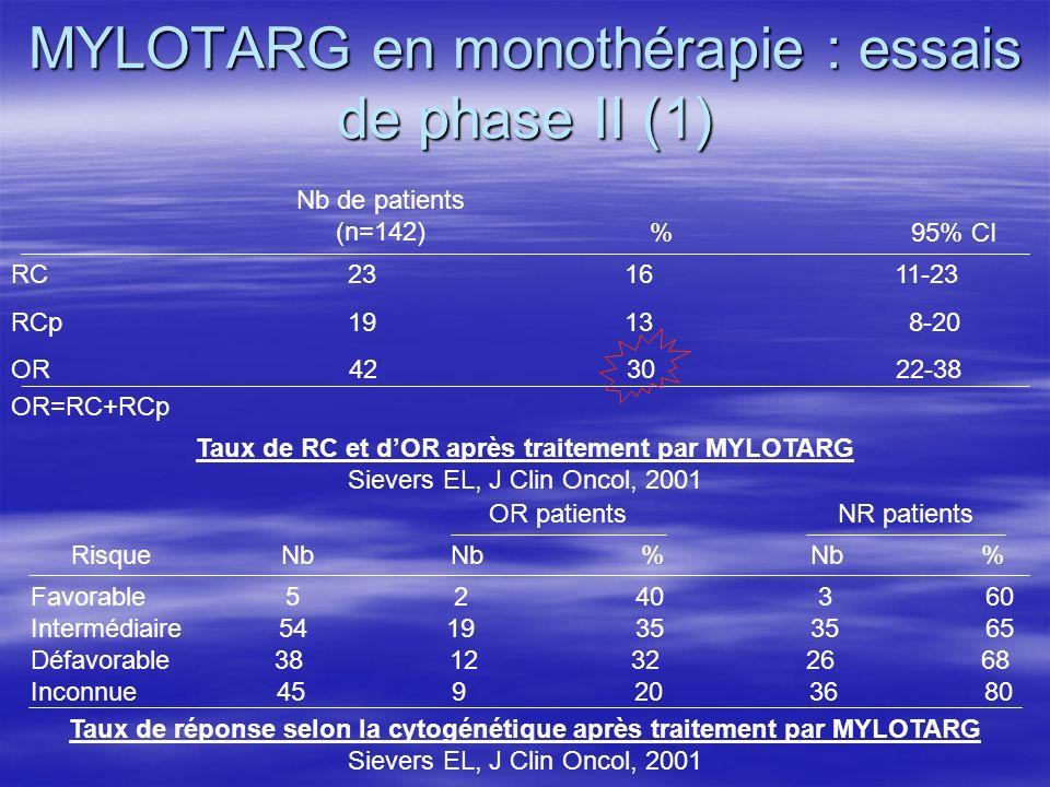 MYLOTARG en monothérapie : essais de phase II (1)