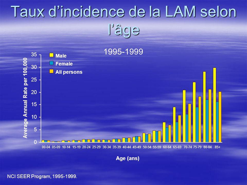 Taux d'incidence de la LAM selon l'âge