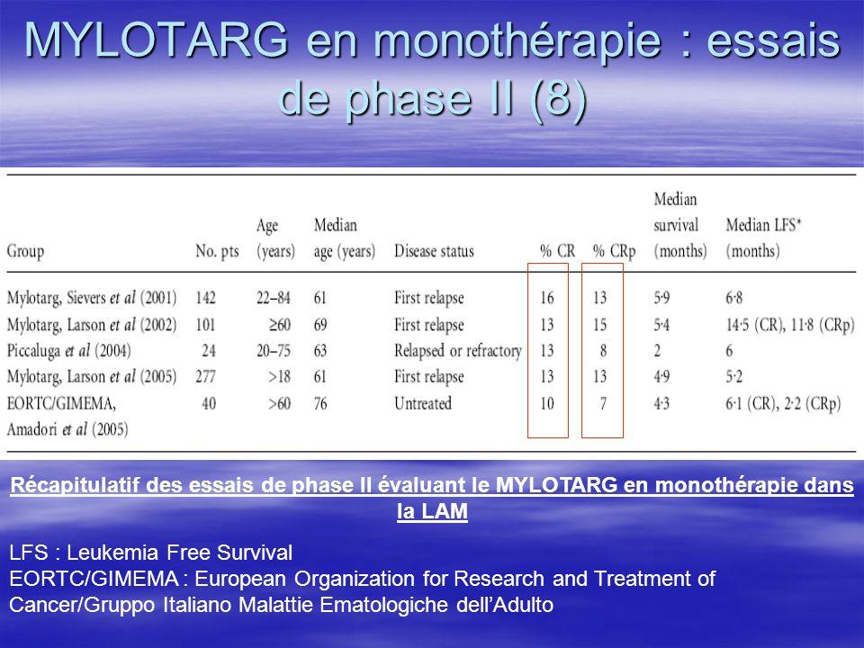 MYLOTARG en monothérapie : essais de phase II (8)