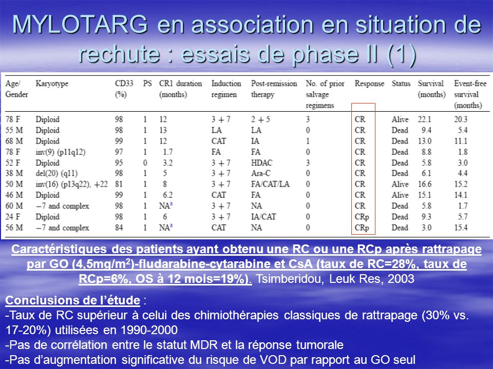 MYLOTARG en association en situation de rechute : essais de phase II (1)