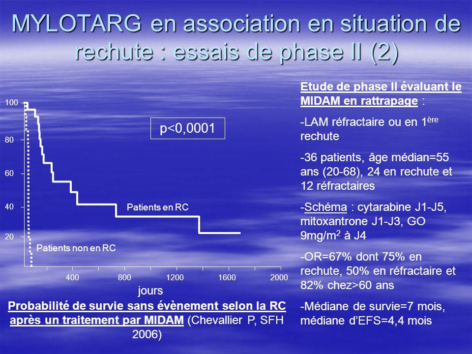 MYLOTARG en association en situation de rechute : essais de phase II (2)